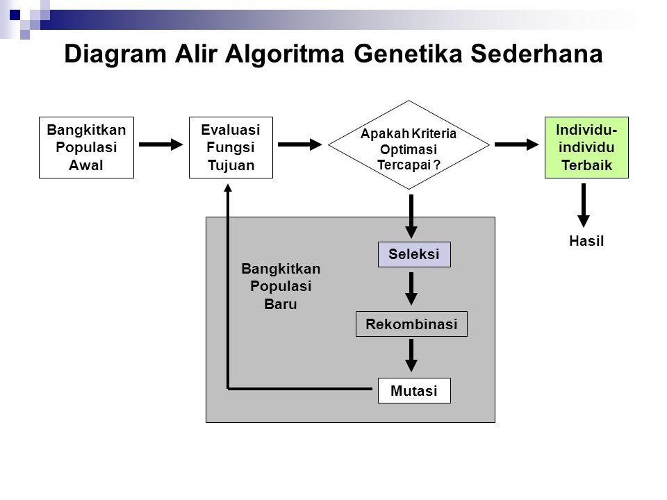Diagram Alir Algoritma Genetika Sederhana