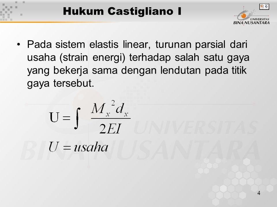 Hukum Castigliano I