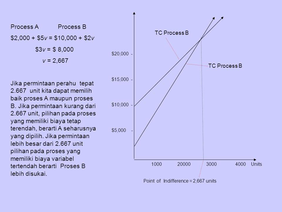 Process A Process B $2,000 + $5v = $10,000 + $2v $3v = $ 8,000