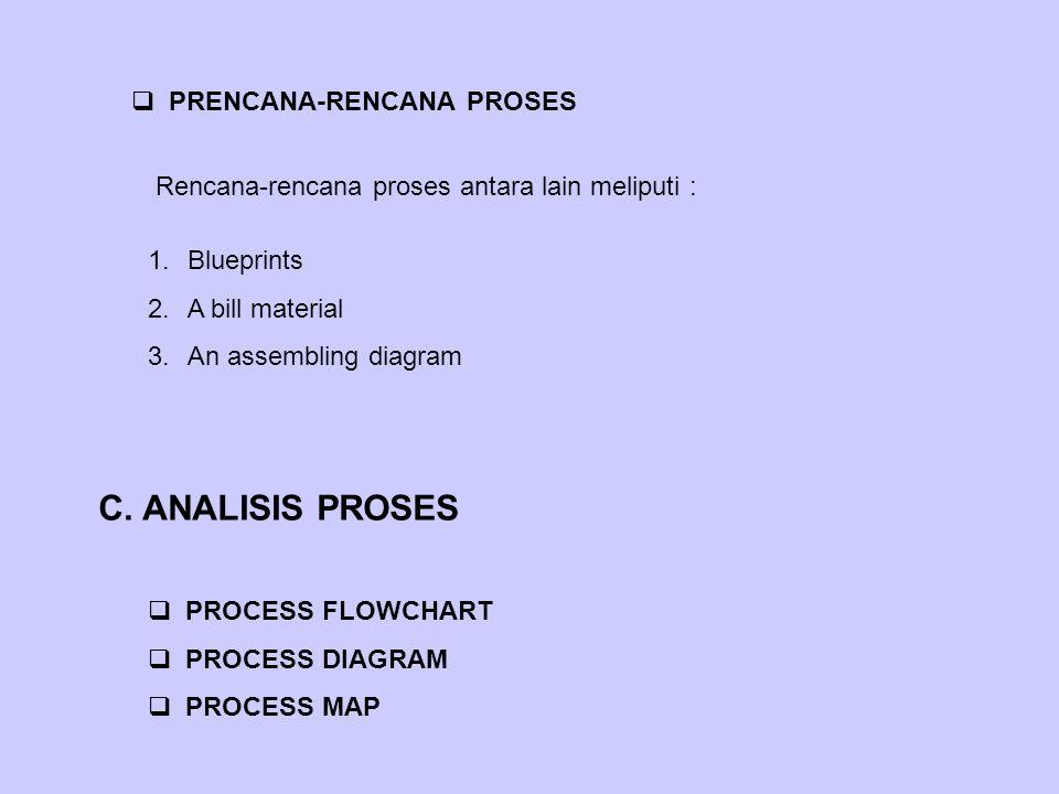 C. ANALISIS PROSES PRENCANA-RENCANA PROSES
