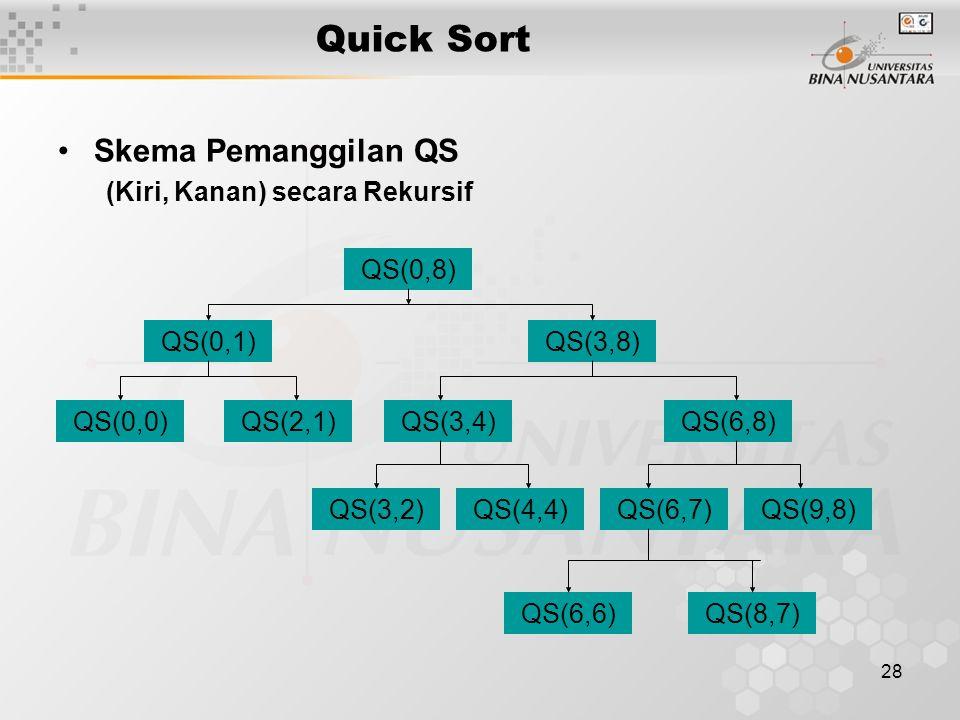 Quick Sort Skema Pemanggilan QS (Kiri, Kanan) secara Rekursif QS(0,8)