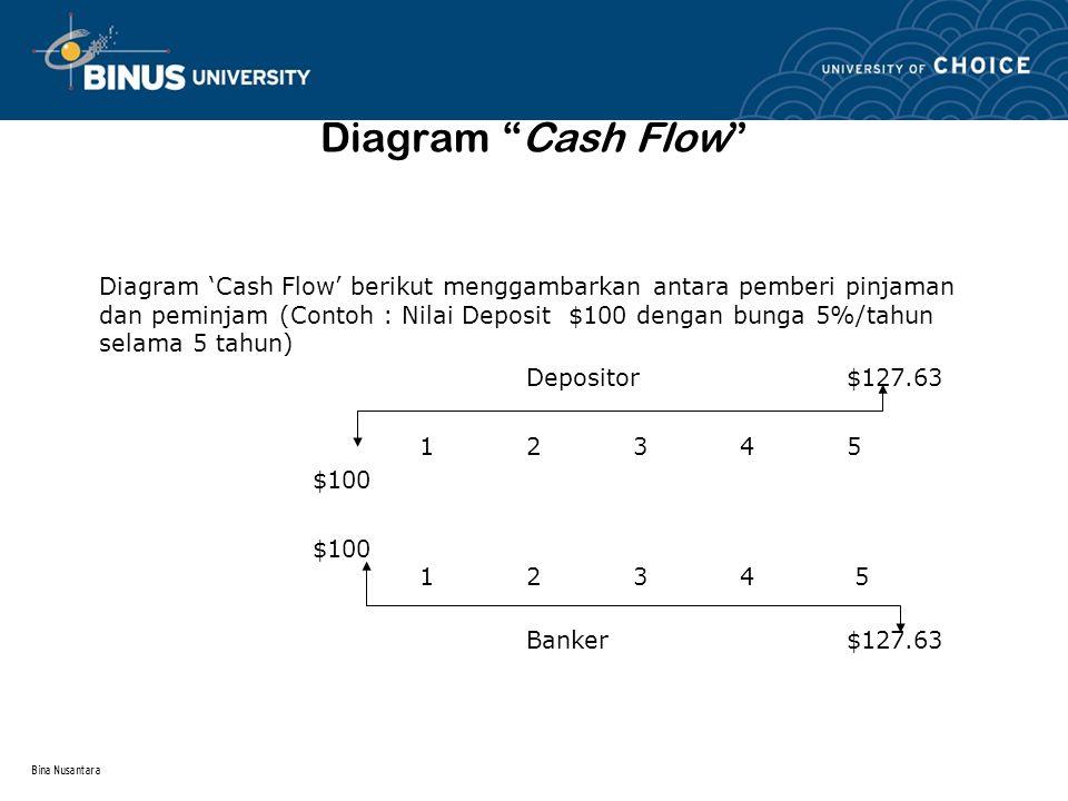 Diagram Cash Flow