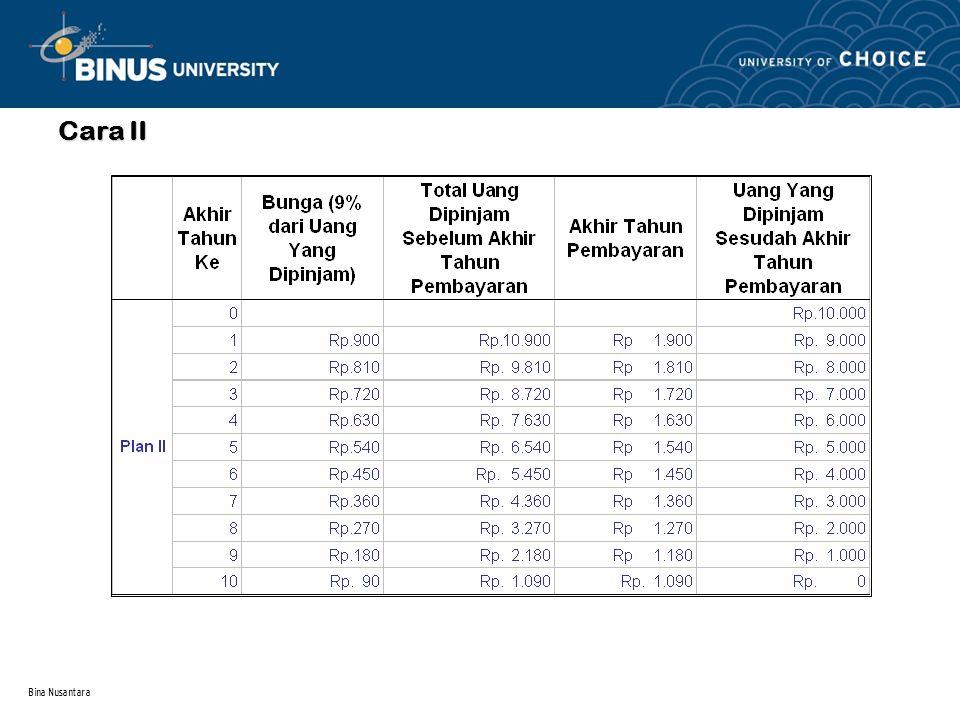Cara II Bina Nusantara