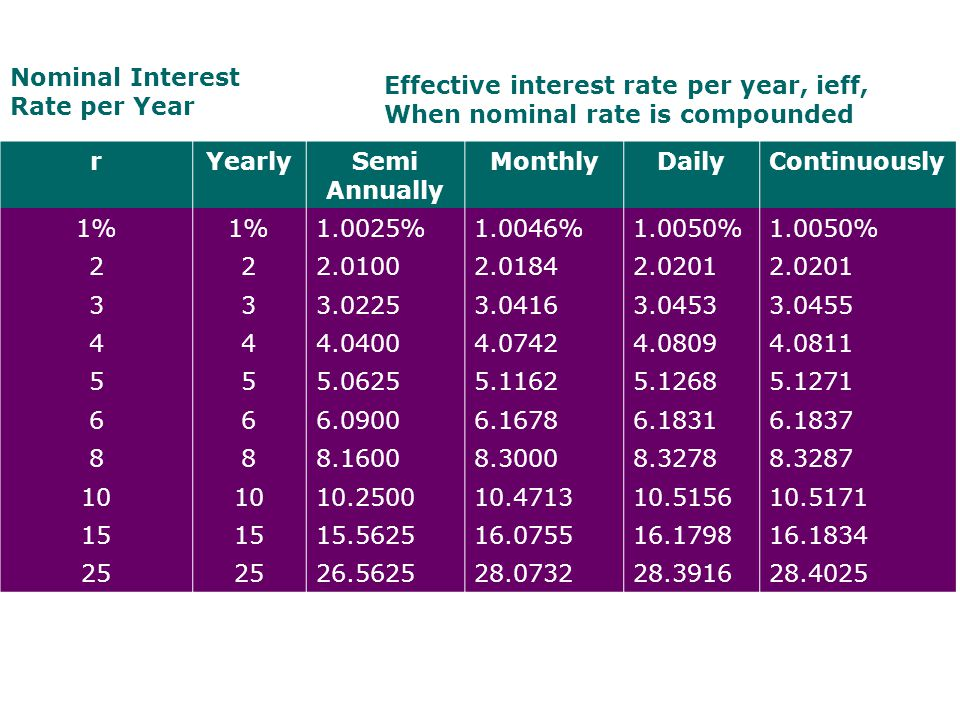 Nominal Interest Rate per Year. Effective interest rate per year, ieff, When nominal rate is compounded.