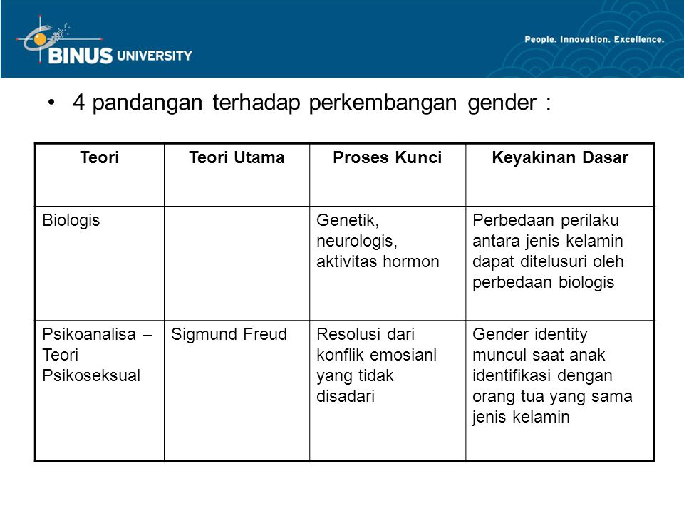 4 pandangan terhadap perkembangan gender :