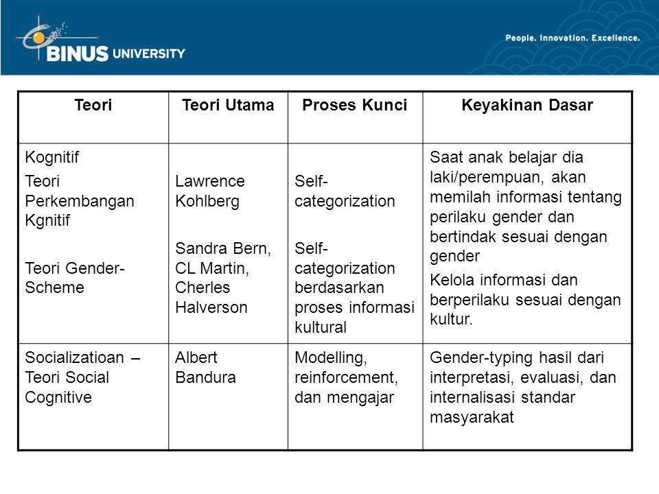 Teori Teori Utama. Proses Kunci. Keyakinan Dasar. Kognitif. Teori Perkembangan Kgnitif. Teori Gender-Scheme.