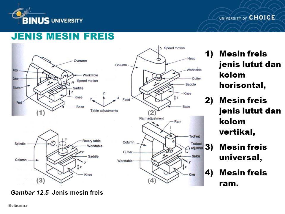 JENIS MESIN FREIS Mesin freis jenis lutut dan kolom horisontal,