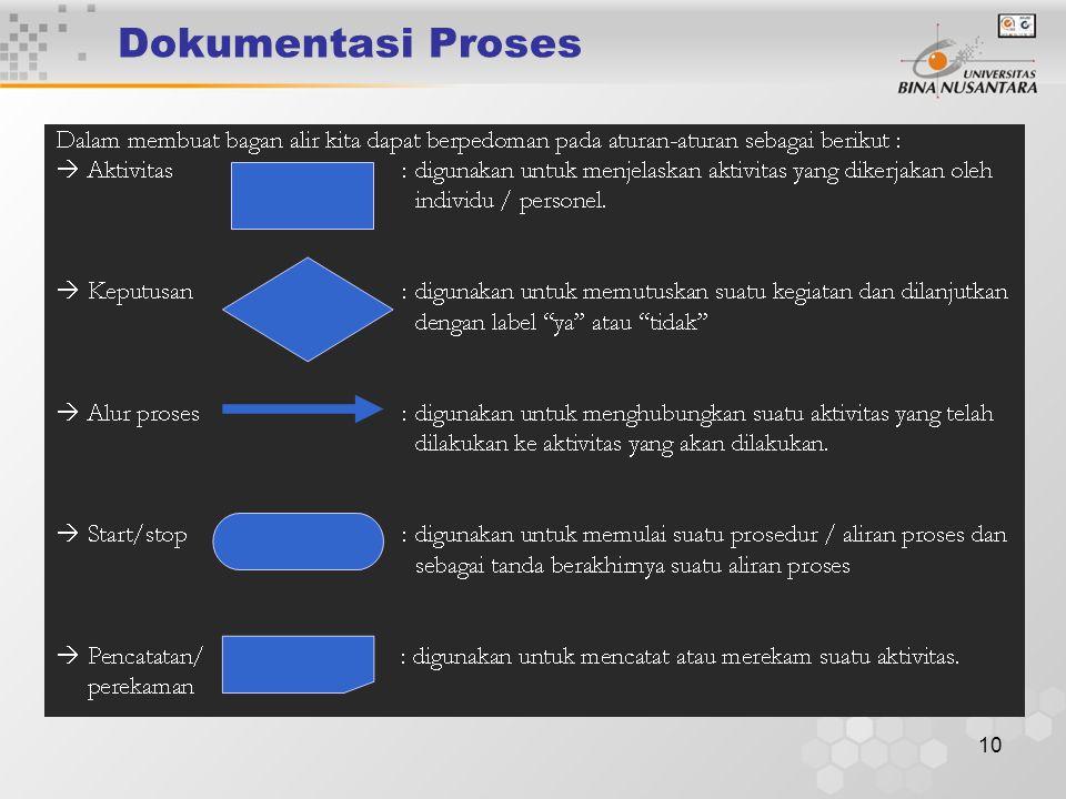 Dokumentasi Proses