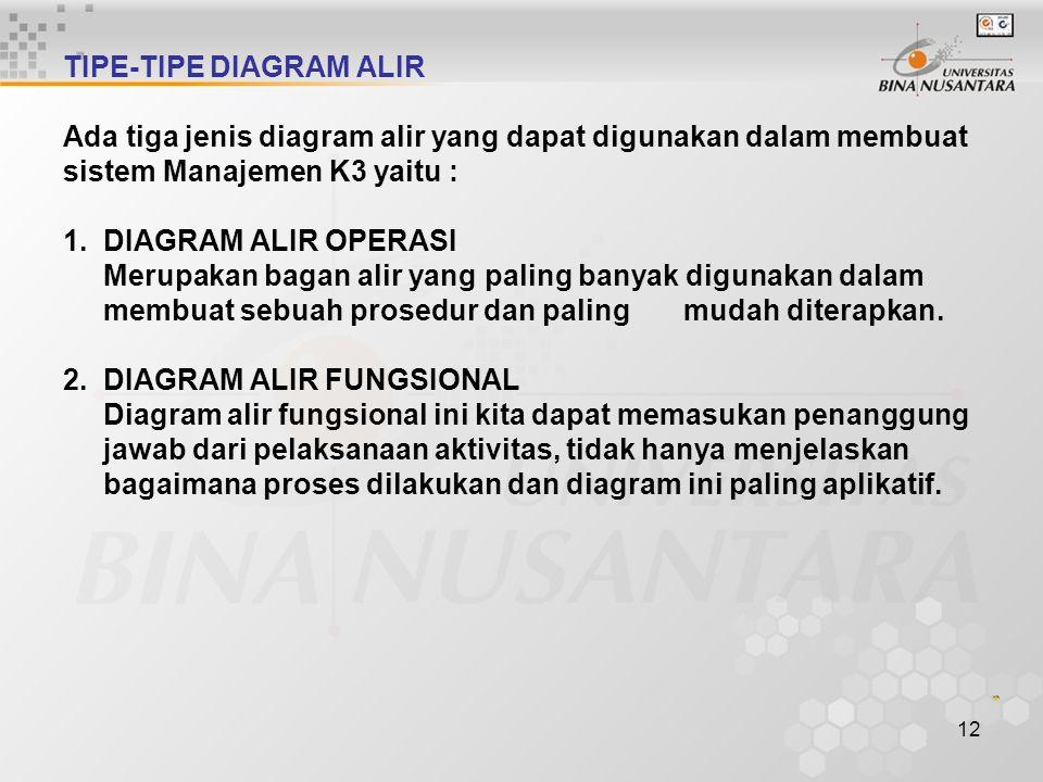 TIPE-TIPE DIAGRAM ALIR Ada tiga jenis diagram alir yang dapat digunakan dalam membuat sistem Manajemen K3 yaitu : 1.