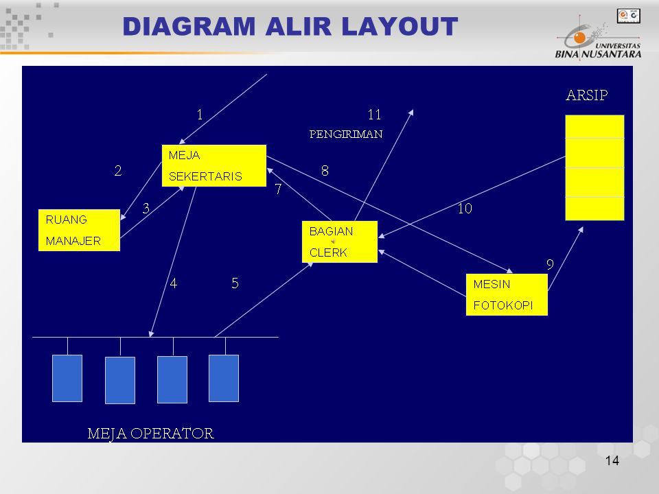 DIAGRAM ALIR LAYOUT