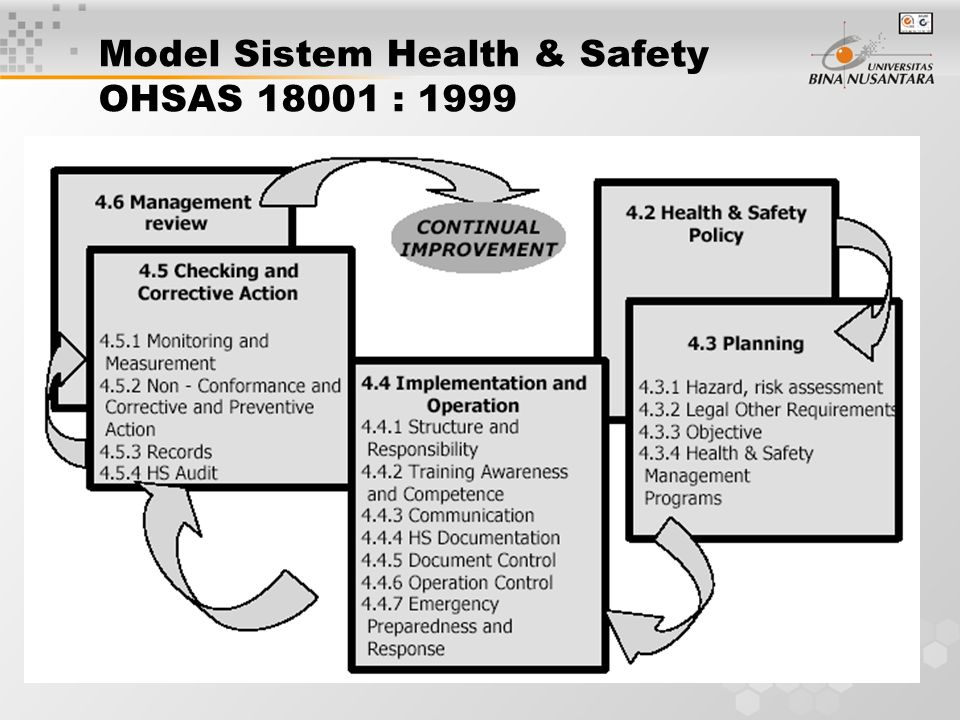 Model Sistem Health & Safety OHSAS 18001 : 1999
