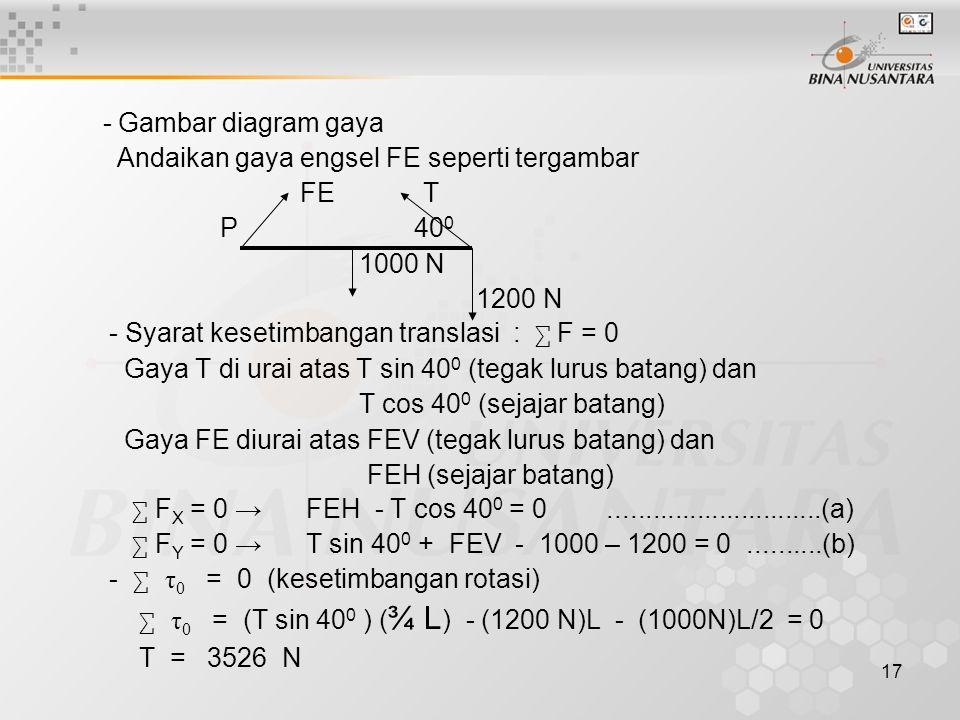 - Gambar diagram gaya Andaikan gaya engsel FE seperti tergambar. FE T. P 400.