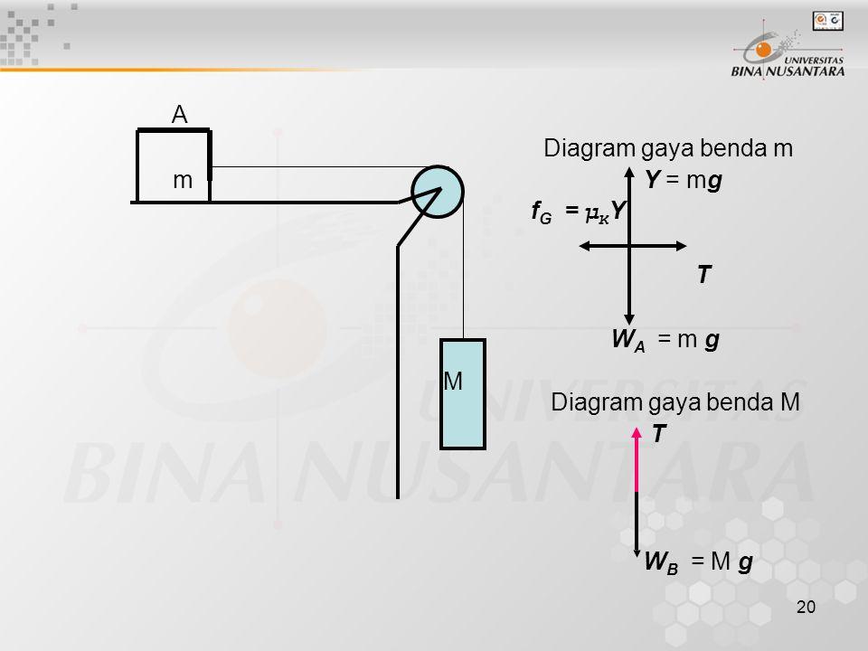 A Diagram gaya benda m m Y = mg fG = μKY T WA = m g