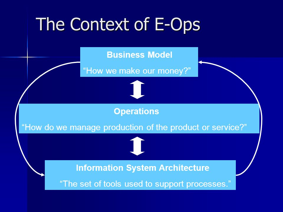 The Context of E-Ops Business Model Operations