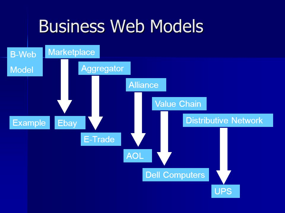 Business Web Models Marketplace B-Web Model Aggregator Alliance