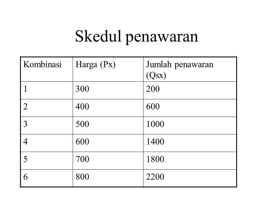 Skedul penawaran Kombinasi Harga (Px) Jumlah penawaran (Qsx) 1 300 200