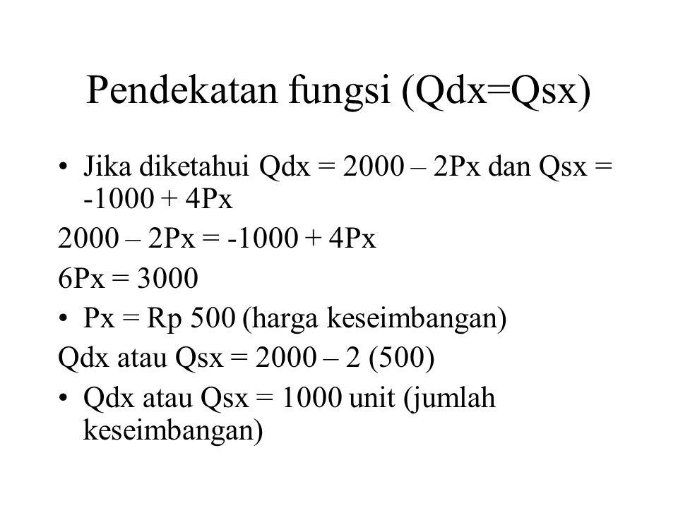 Pendekatan fungsi (Qdx=Qsx)
