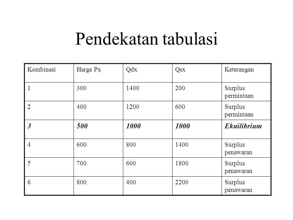 Pendekatan tabulasi 3 500 1000 Ekuilibrium Kombinasi Harga Px Qdx Qsx