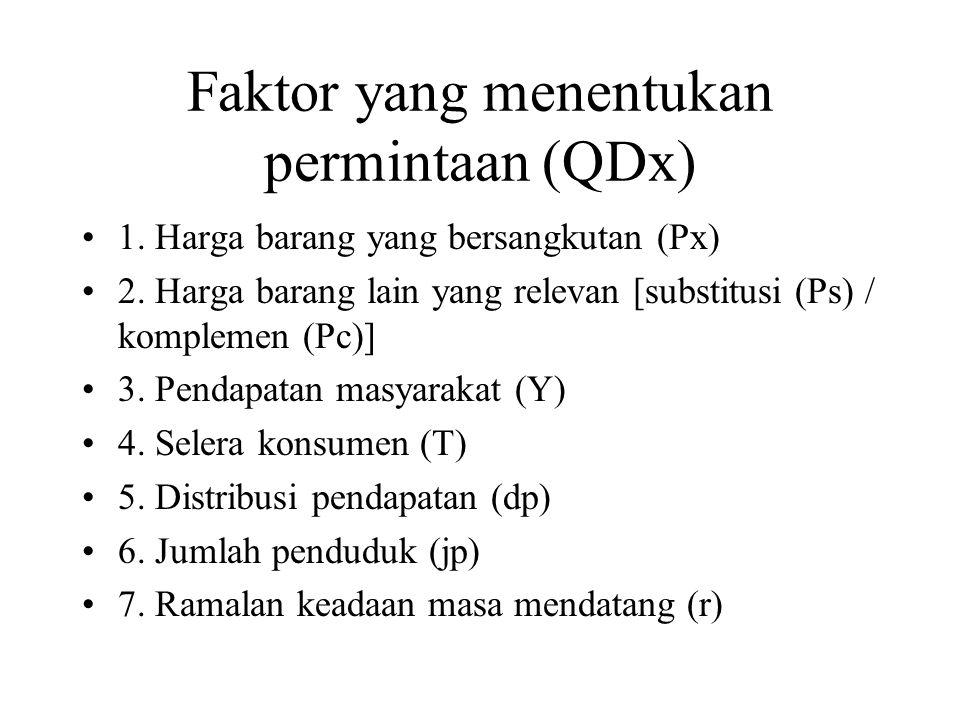 Faktor yang menentukan permintaan (QDx)