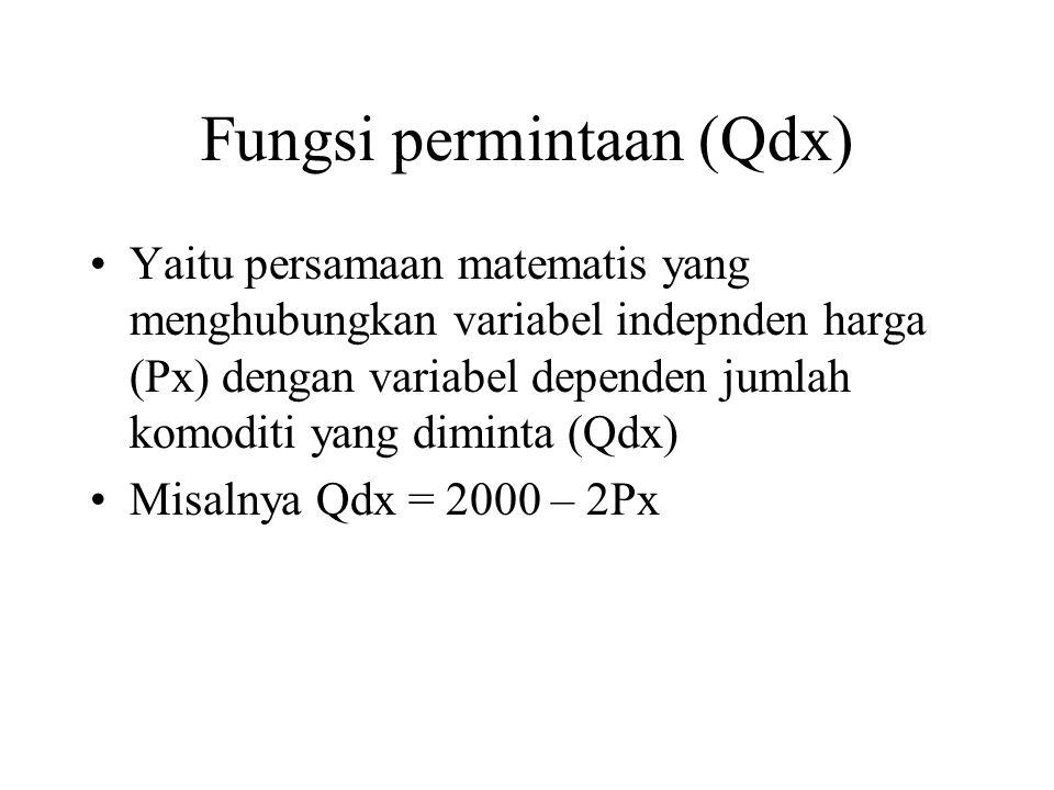 Fungsi permintaan (Qdx)