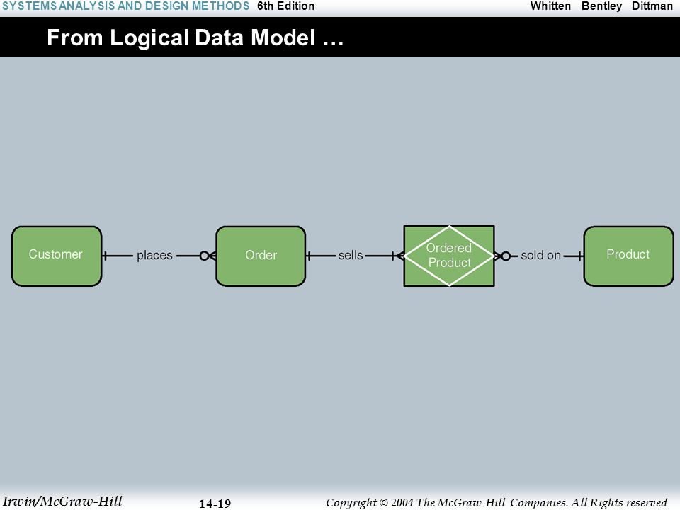 From Logical Data Model …