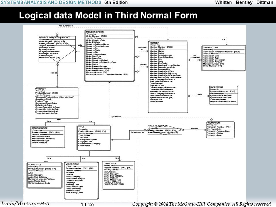 Logical data Model in Third Normal Form