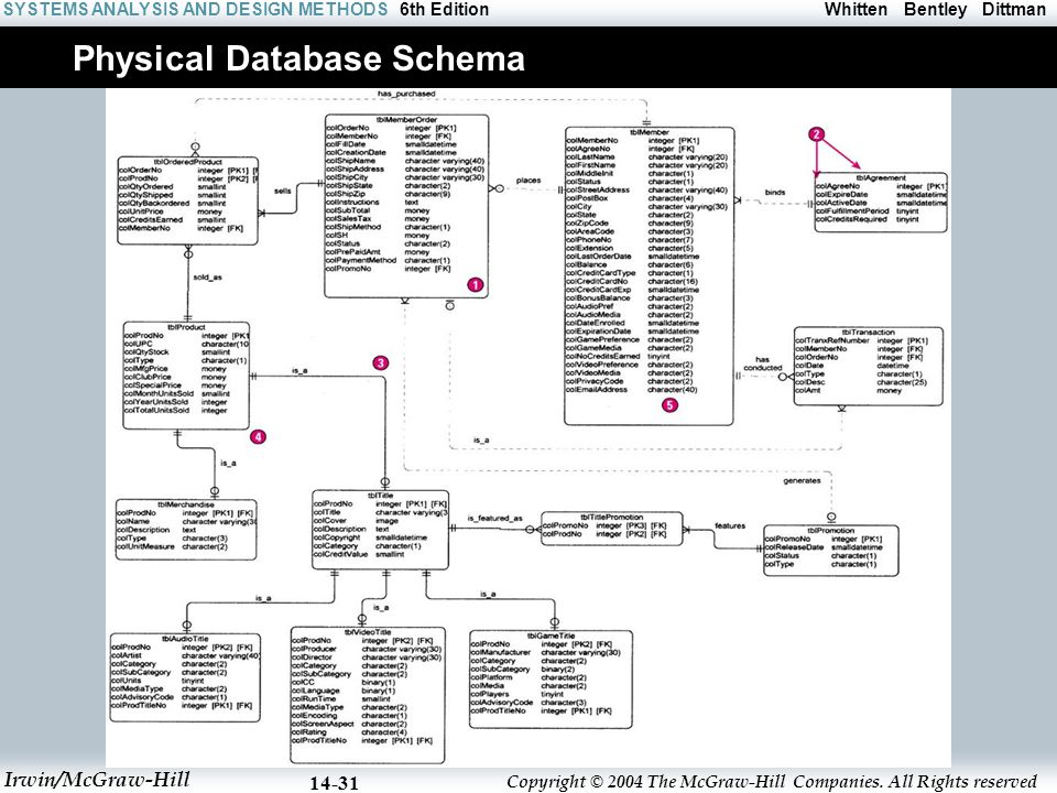Physical Database Schema