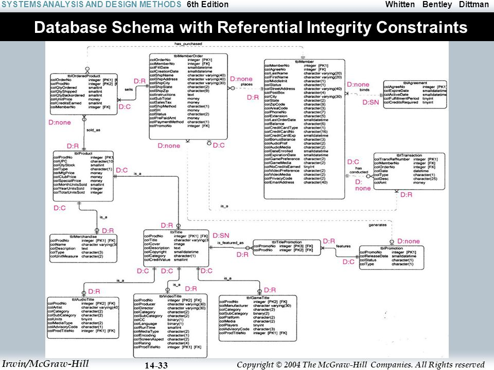 Database Schema with Referential Integrity Constraints