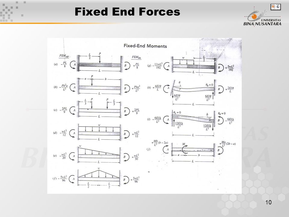Fixed End Forces