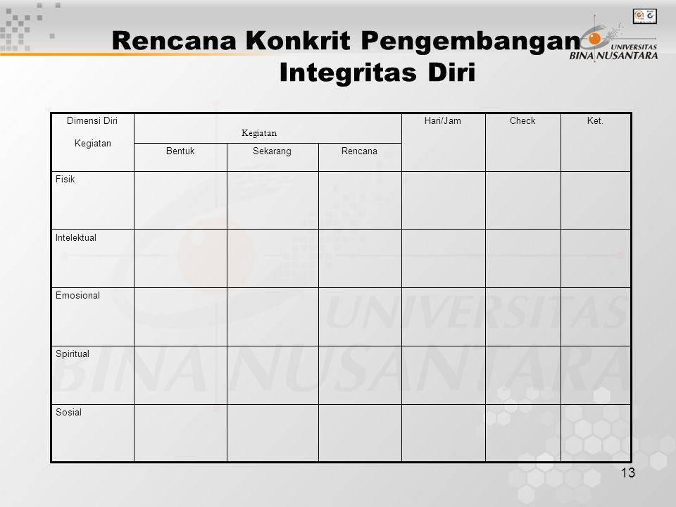 Rencana Konkrit Pengembangan Integritas Diri