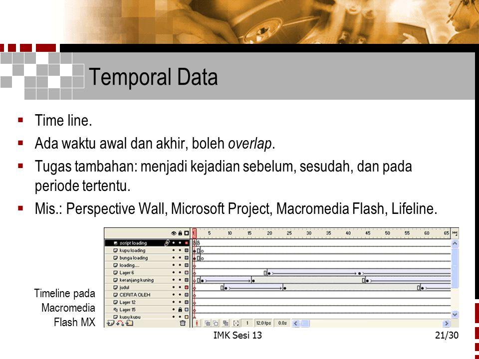 Temporal Data Time line. Ada waktu awal dan akhir, boleh overlap.