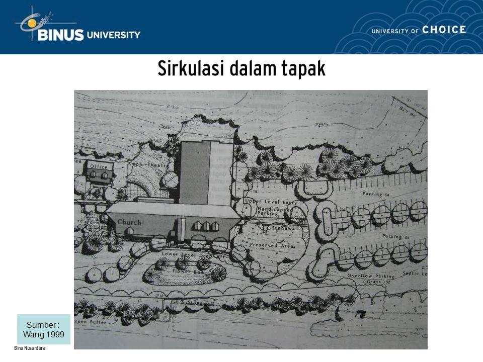 Sirkulasi dalam tapak Sumber : Wang 1999 Bina Nusantara