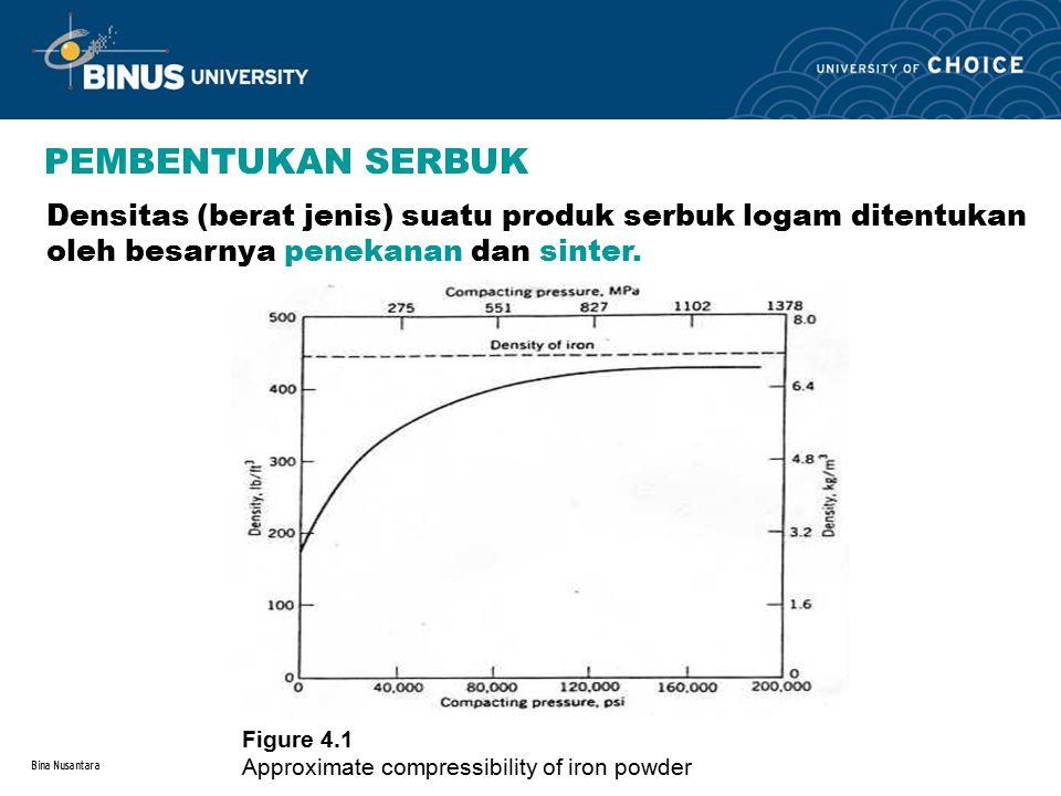 PEMBENTUKAN SERBUK Densitas (berat jenis) suatu produk serbuk logam ditentukan oleh besarnya penekanan dan sinter.