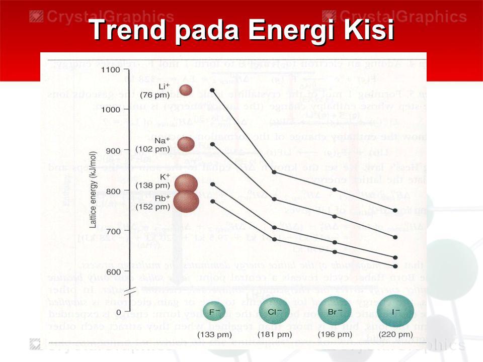 Trend pada Energi Kisi