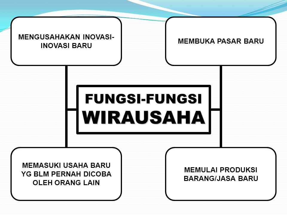 FUNGSI-FUNGSI WIRAUSAHA