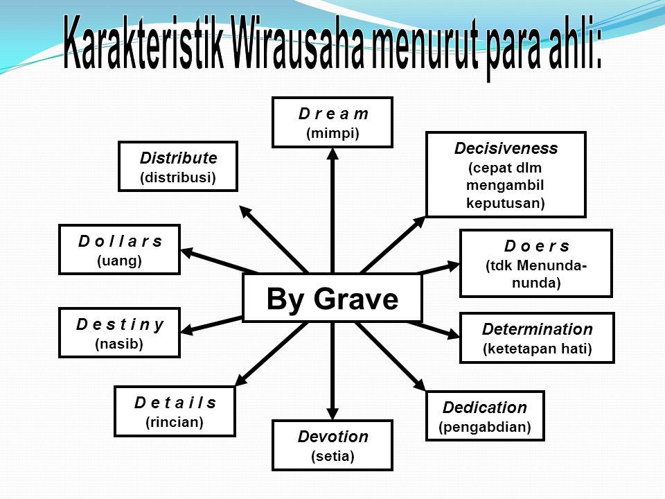 By Grave Karakteristik Wirausaha menurut para ahli: D r e a m