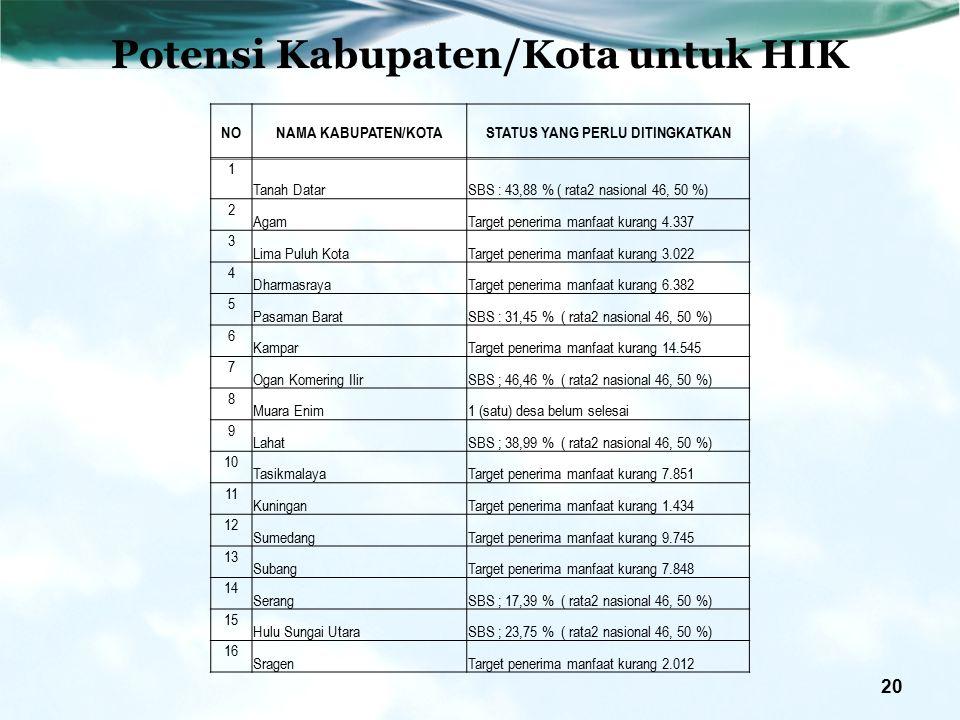 Potensi Kabupaten/Kota untuk HIK