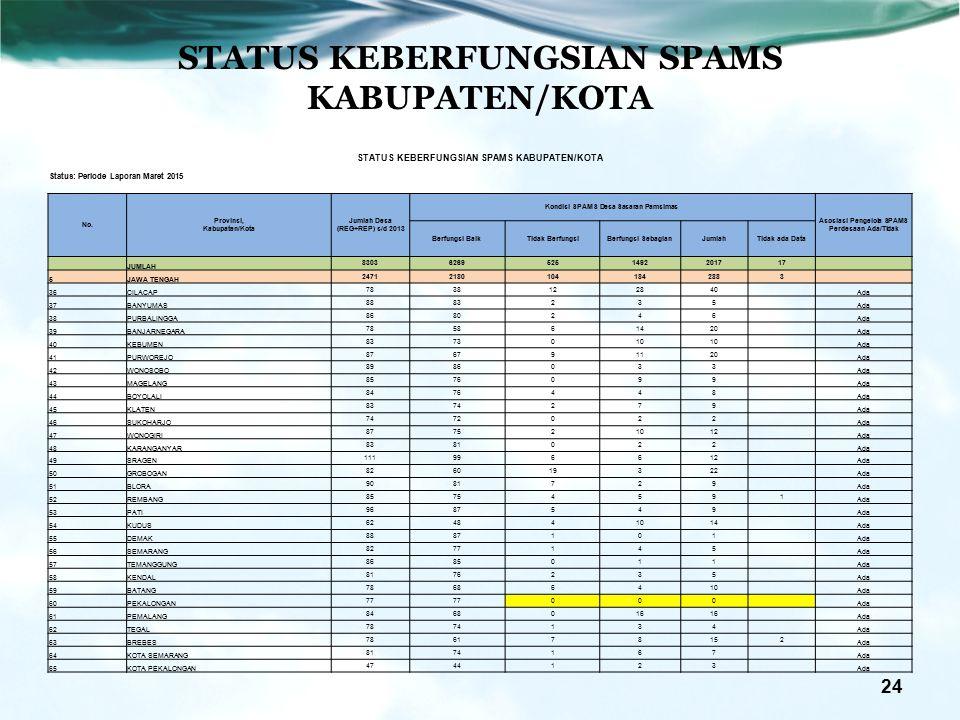 STATUS KEBERFUNGSIAN SPAMS KABUPATEN/KOTA