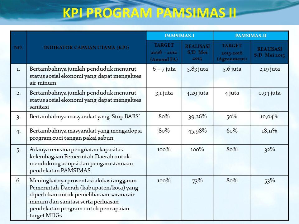 KPI PROGRAM PAMSIMAS II INDIKATOR CAPAIAN UTAMA (KPI)