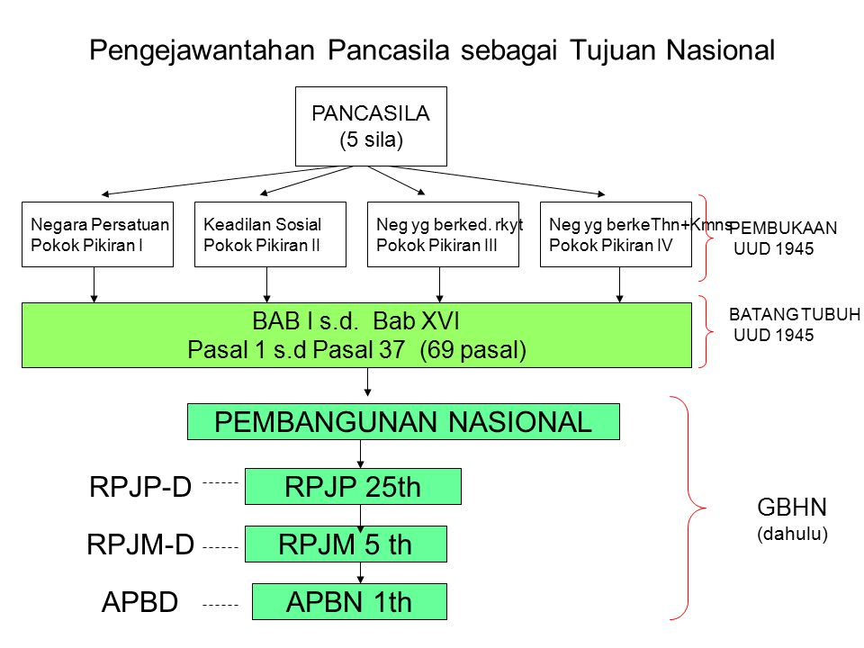 Pengejawantahan Pancasila sebagai Tujuan Nasional