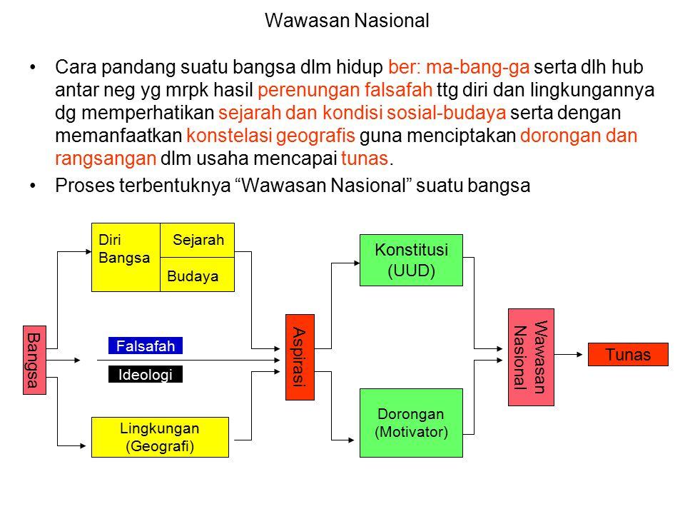 Proses terbentuknya Wawasan Nasional suatu bangsa