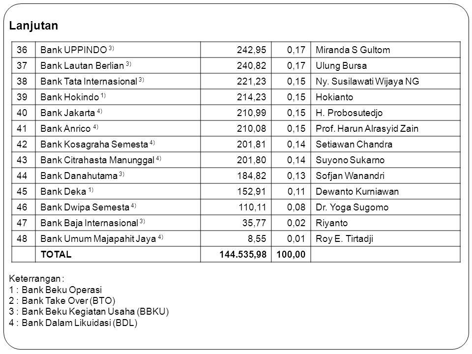 Lanjutan 36 Bank UPPINDO 3) 242,95 0,17 Miranda S Gultom 37