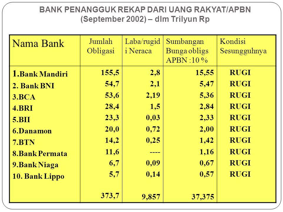 BANK PENANGGUK REKAP DARI UANG RAKYAT/APBN (September 2002) – dlm Trilyun Rp