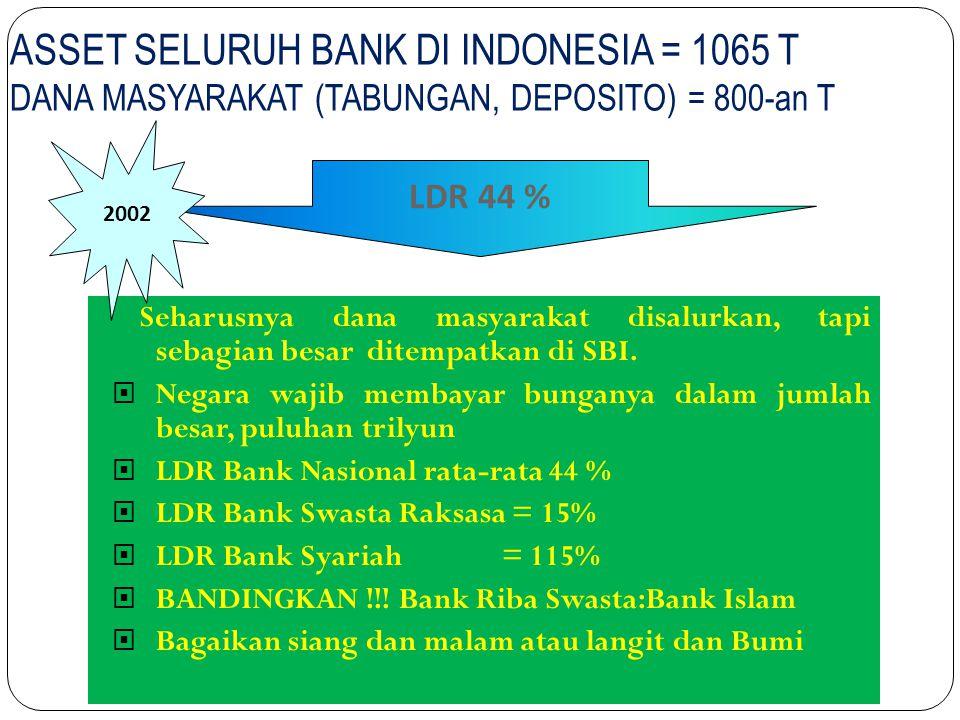 ASSET SELURUH BANK DI INDONESIA = 1065 T DANA MASYARAKAT (TABUNGAN, DEPOSITO) = 800-an T
