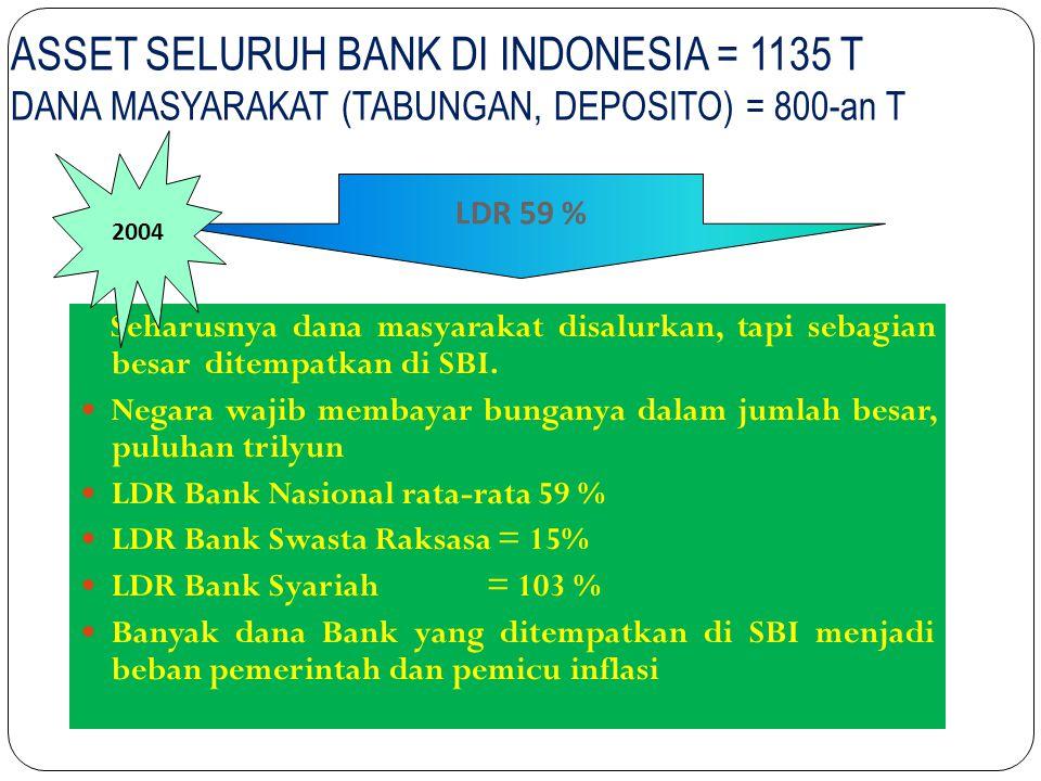 ASSET SELURUH BANK DI INDONESIA = 1135 T DANA MASYARAKAT (TABUNGAN, DEPOSITO) = 800-an T