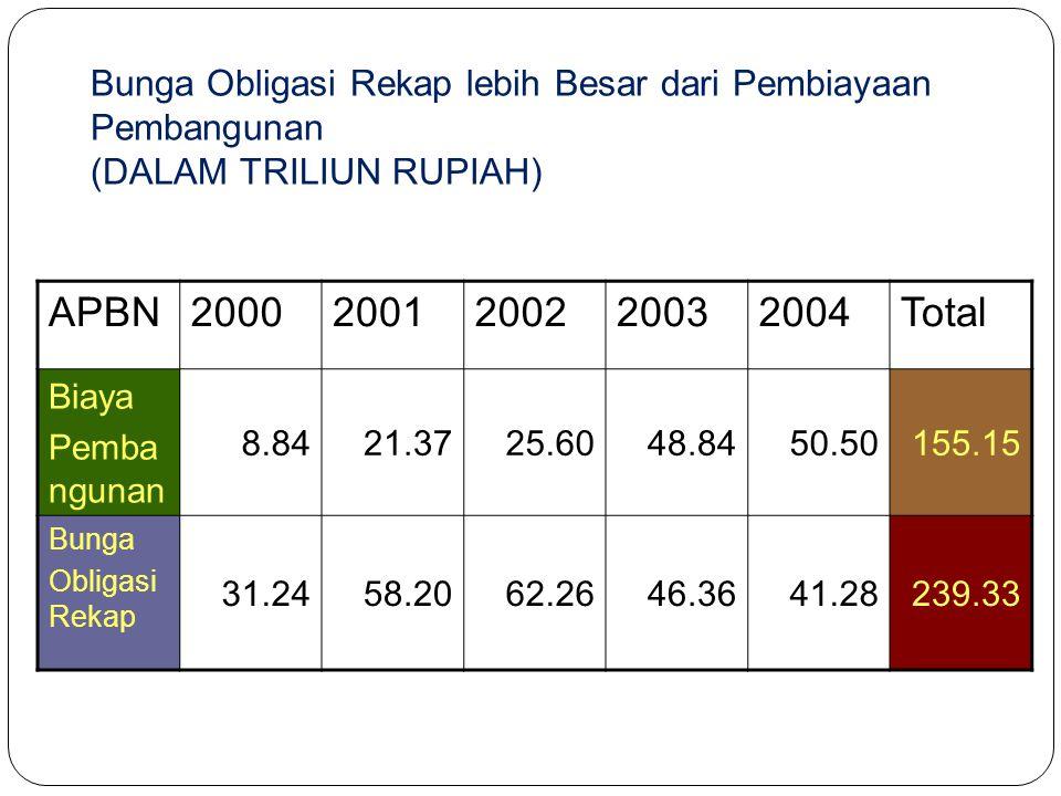 Bunga Obligasi Rekap lebih Besar dari Pembiayaan Pembangunan (DALAM TRILIUN RUPIAH)