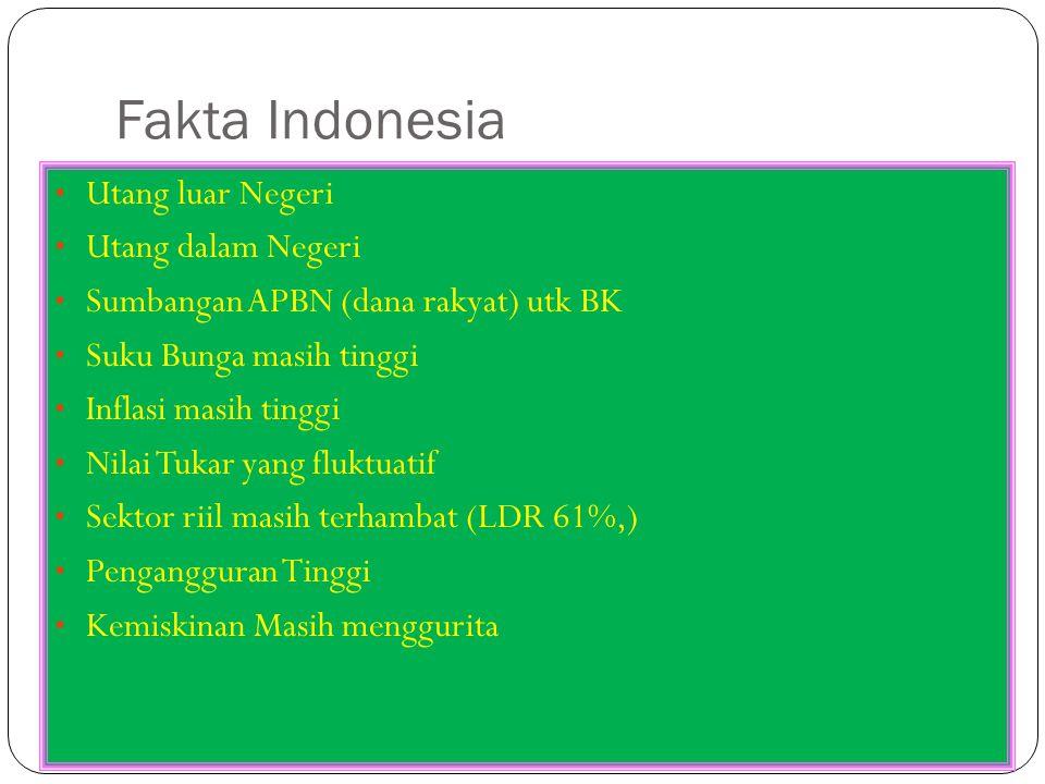 Fakta Indonesia Utang luar Negeri Utang dalam Negeri