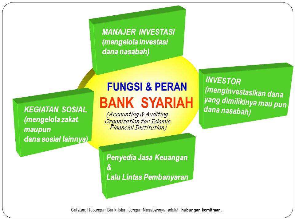 BANK SYARIAH FUNGSI & PERAN MANAJER INVESTASI (mengelola investasi