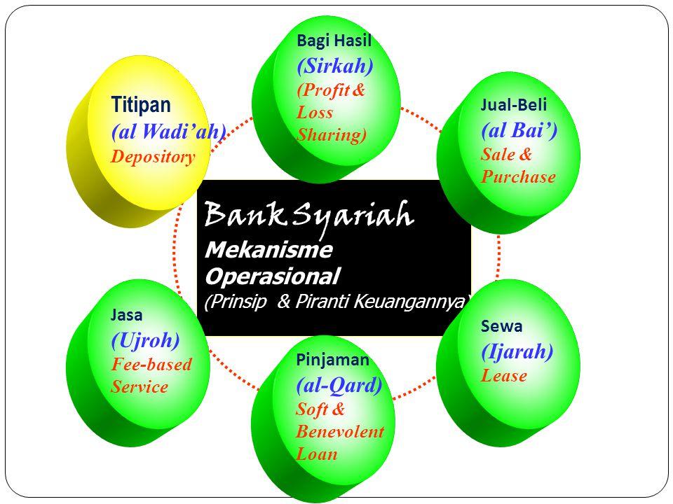Bank Syariah (Sirkah) Titipan (al Wadi'ah) (al Bai') Mekanisme