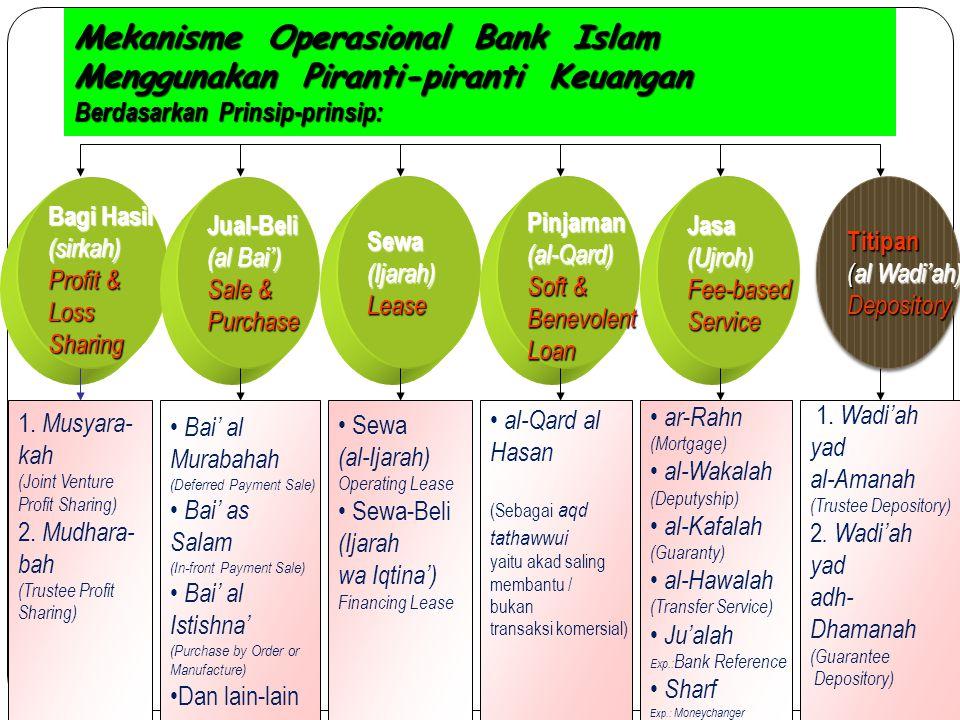 Mekanisme Operasional Bank Islam Menggunakan Piranti-piranti Keuangan Berdasarkan Prinsip-prinsip: